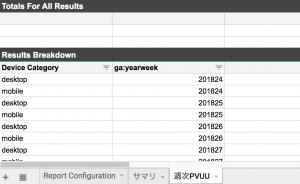 週次PVUUにデータが反映される